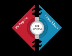 Field Experience logo