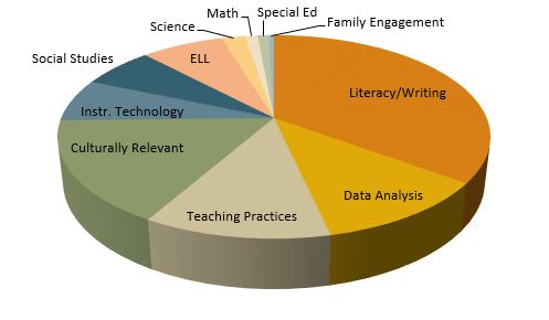 Pie chart of grant projects