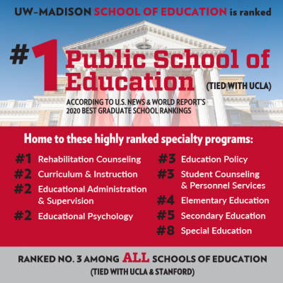 UW-Madison School of Education ranked number 1 in the country.