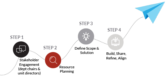 Engage, plan, define, build, refine steps