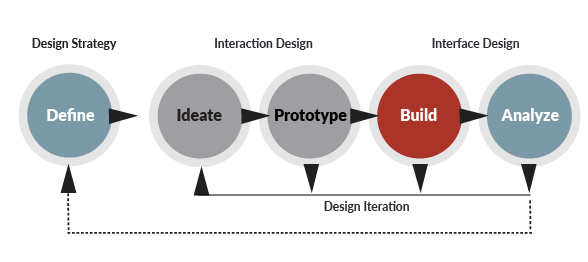 Define, Ideate, Prototype, Build, Analyze image