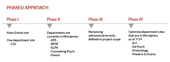 Phased approach overview